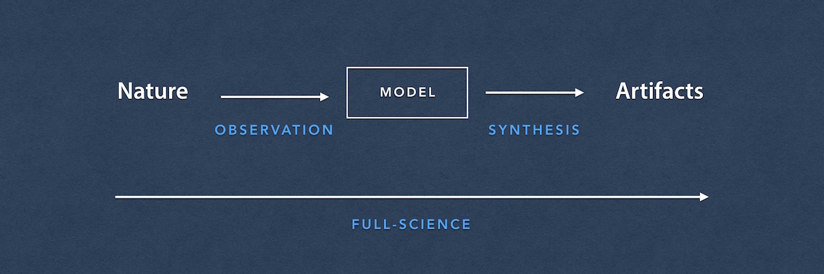From observation to synthesis